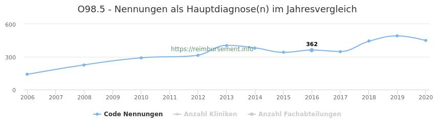 O98.5 Nennungen in der Hauptdiagnose und Anzahl der einsetzenden Kliniken, Fachabteilungen pro Jahr