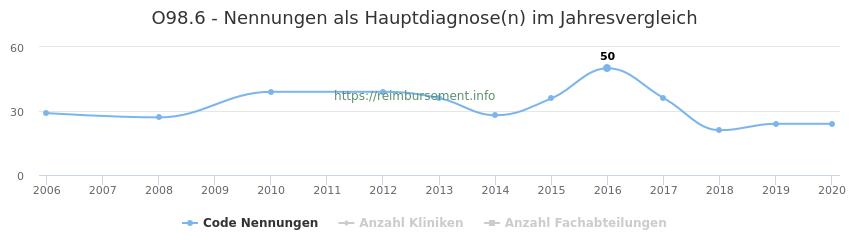 O98.6 Nennungen in der Hauptdiagnose und Anzahl der einsetzenden Kliniken, Fachabteilungen pro Jahr