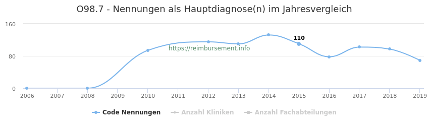 O98.7 Nennungen in der Hauptdiagnose und Anzahl der einsetzenden Kliniken, Fachabteilungen pro Jahr