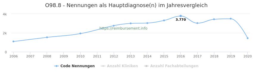 O98.8 Nennungen in der Hauptdiagnose und Anzahl der einsetzenden Kliniken, Fachabteilungen pro Jahr