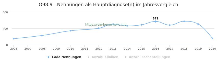 O98.9 Nennungen in der Hauptdiagnose und Anzahl der einsetzenden Kliniken, Fachabteilungen pro Jahr