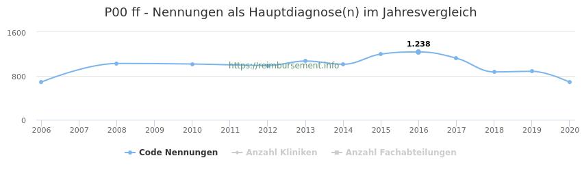 P00 Nennungen in der Hauptdiagnose und Anzahl der einsetzenden Kliniken, Fachabteilungen pro Jahr