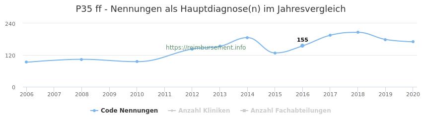 P35 Nennungen in der Hauptdiagnose und Anzahl der einsetzenden Kliniken, Fachabteilungen pro Jahr