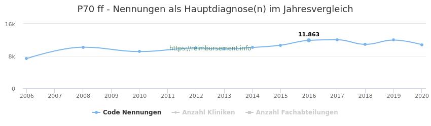P70 Nennungen, laut Qualitätsbericht, in der Hauptdiagnose und Anzahl der einsetzenden Kliniken, Fachabteilungen pro Jahr