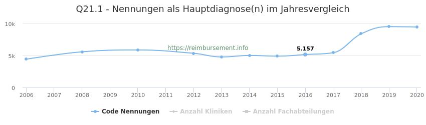 Q21.1 Nennungen in der Hauptdiagnose und Anzahl der einsetzenden Kliniken, Fachabteilungen pro Jahr