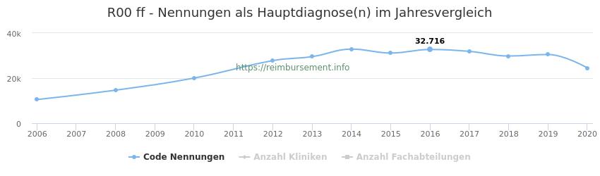 R00 Nennungen, laut Qualitätsbericht, in der Hauptdiagnose und Anzahl der einsetzenden Kliniken, Fachabteilungen pro Jahr