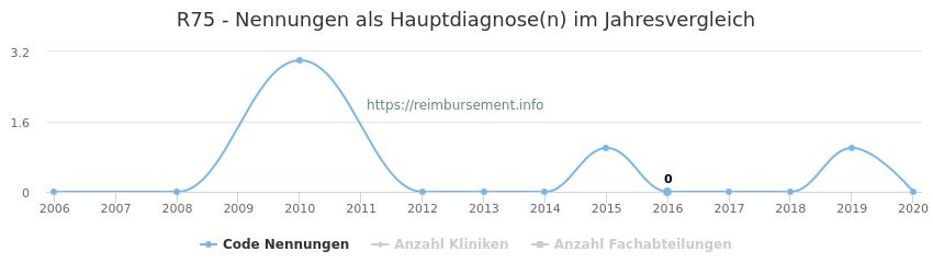 R75 Nennungen in der Hauptdiagnose und Anzahl der einsetzenden Kliniken, Fachabteilungen pro Jahr