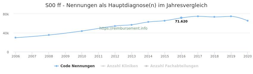S00 Nennungen in der Hauptdiagnose und Anzahl der einsetzenden Kliniken, Fachabteilungen pro Jahr