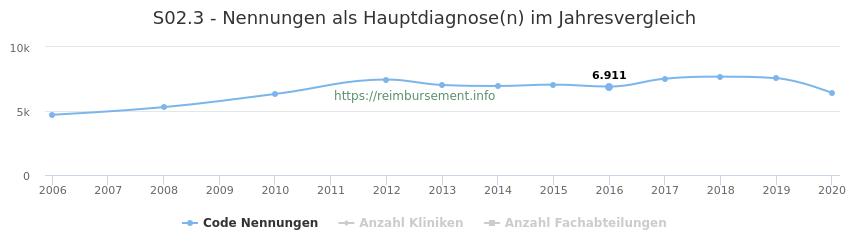 S02.3 Nennungen in der Hauptdiagnose und Anzahl der einsetzenden Kliniken, Fachabteilungen pro Jahr