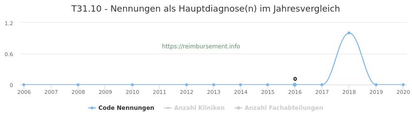 T31.10 Nennungen, laut Qualitätsbericht, in der Hauptdiagnose und Anzahl der einsetzenden Kliniken, Fachabteilungen pro Jahr