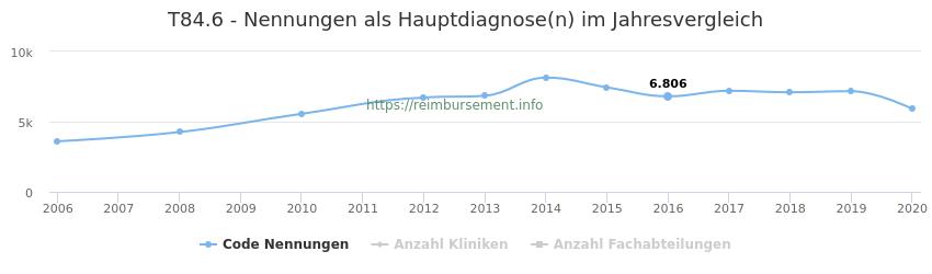 T84.6 Nennungen in der Hauptdiagnose und Anzahl der einsetzenden Kliniken, Fachabteilungen pro Jahr