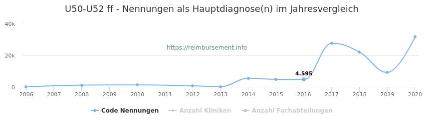 U50-U52 Nennungen, laut Qualitätsbericht, in der Hauptdiagnose und Anzahl der einsetzenden Kliniken, Fachabteilungen pro Jahr