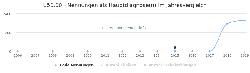 U50.00 Nennungen, laut Qualitätsbericht, in der Hauptdiagnose und Anzahl der einsetzenden Kliniken, Fachabteilungen pro Jahr