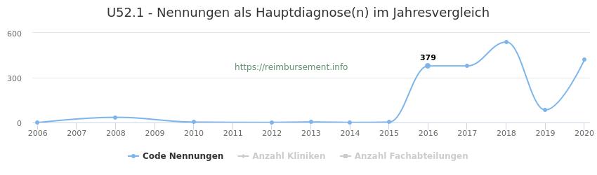 U52.1 Nennungen in der Hauptdiagnose und Anzahl der einsetzenden Kliniken, Fachabteilungen pro Jahr