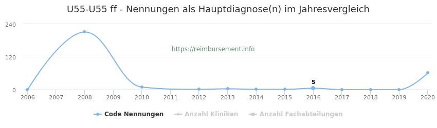 U55-U55 Nennungen, laut Qualitätsbericht, in der Hauptdiagnose und Anzahl der einsetzenden Kliniken, Fachabteilungen pro Jahr