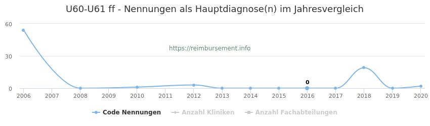 U60-U61 Nennungen, laut Qualitätsbericht, in der Hauptdiagnose und Anzahl der einsetzenden Kliniken, Fachabteilungen pro Jahr