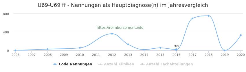 U69-U69 Nennungen, laut Qualitätsbericht, in der Hauptdiagnose und Anzahl der einsetzenden Kliniken, Fachabteilungen pro Jahr