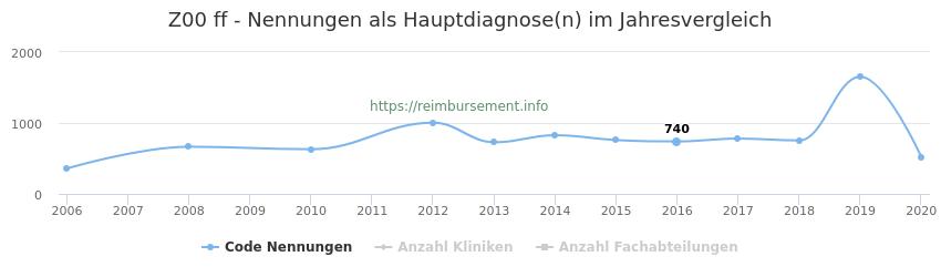 Z00 Nennungen in der Hauptdiagnose und Anzahl der einsetzenden Kliniken, Fachabteilungen pro Jahr