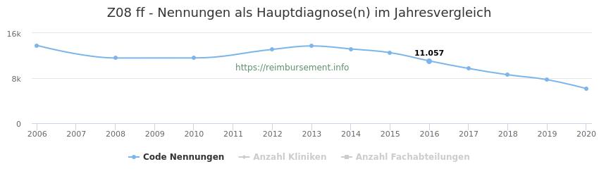 Z08 Nennungen in der Hauptdiagnose und Anzahl der einsetzenden Kliniken, Fachabteilungen pro Jahr