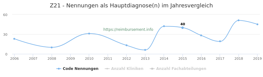 Z21 Nennungen in der Hauptdiagnose und Anzahl der einsetzenden Kliniken, Fachabteilungen pro Jahr