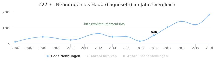 Z22.3 Nennungen, laut Qualitätsbericht, in der Hauptdiagnose und Anzahl der einsetzenden Kliniken, Fachabteilungen pro Jahr