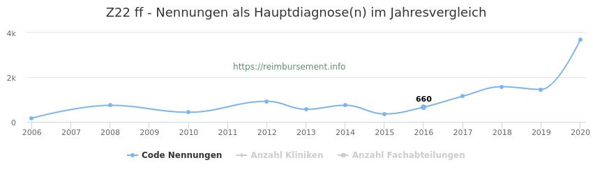 Z22 Nennungen in der Hauptdiagnose und Anzahl der einsetzenden Kliniken, Fachabteilungen pro Jahr