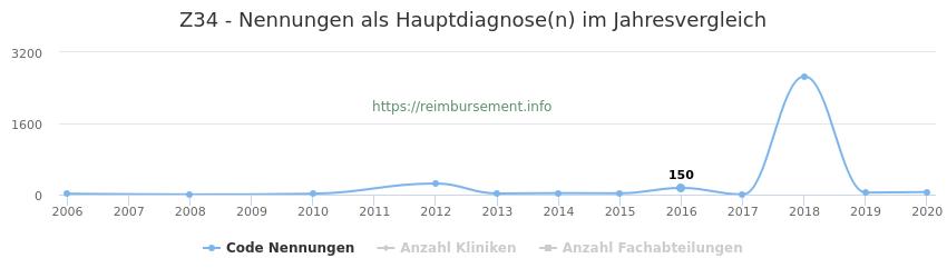 Z34 Nennungen in der Hauptdiagnose und Anzahl der einsetzenden Kliniken, Fachabteilungen pro Jahr