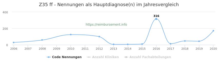 Z35 Nennungen in der Hauptdiagnose und Anzahl der einsetzenden Kliniken, Fachabteilungen pro Jahr