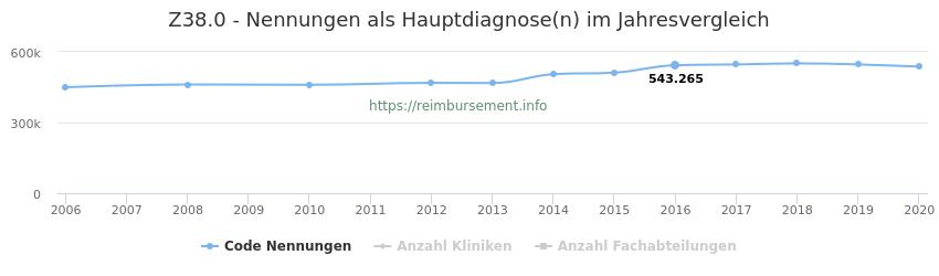 Z38.0 Nennungen in der Hauptdiagnose und Anzahl der einsetzenden Kliniken, Fachabteilungen pro Jahr