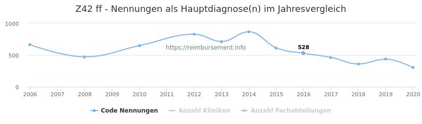 Z42 Nennungen in der Hauptdiagnose und Anzahl der einsetzenden Kliniken, Fachabteilungen pro Jahr