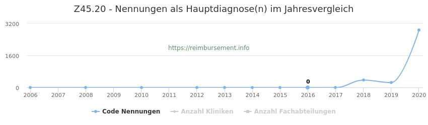 Z45.20 Nennungen, laut Qualitätsbericht, in der Hauptdiagnose und Anzahl der einsetzenden Kliniken, Fachabteilungen pro Jahr