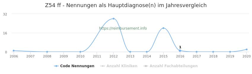 Z54 Nennungen in der Hauptdiagnose und Anzahl der einsetzenden Kliniken, Fachabteilungen pro Jahr