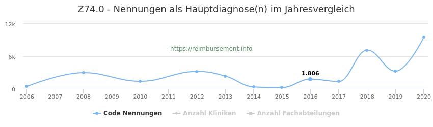 Z74.0 Nennungen in der Hauptdiagnose und Anzahl der einsetzenden Kliniken, Fachabteilungen pro Jahr