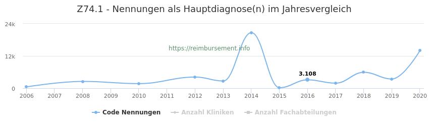 Z74.1 Nennungen in der Hauptdiagnose und Anzahl der einsetzenden Kliniken, Fachabteilungen pro Jahr