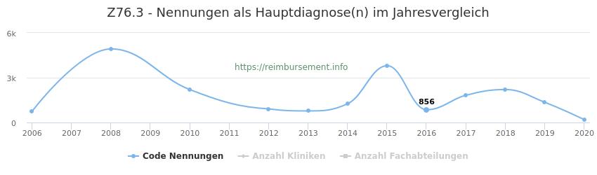 Z76.3 Nennungen in der Hauptdiagnose und Anzahl der einsetzenden Kliniken, Fachabteilungen pro Jahr