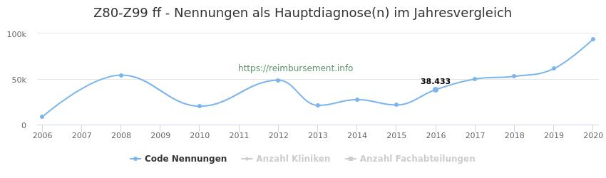 Z80-Z99 Nennungen in der Hauptdiagnose und Anzahl der einsetzenden Kliniken, Fachabteilungen pro Jahr