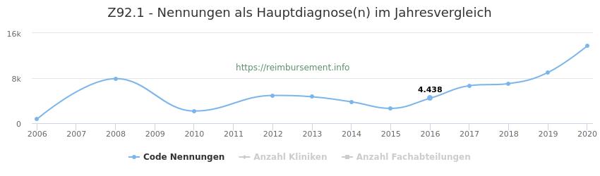 Z92.1 Nennungen in der Hauptdiagnose und Anzahl der einsetzenden Kliniken, Fachabteilungen pro Jahr