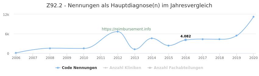 Z92.2 Nennungen in der Hauptdiagnose und Anzahl der einsetzenden Kliniken, Fachabteilungen pro Jahr