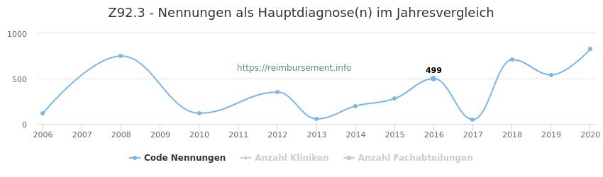 Z92.3 Nennungen, laut Qualitätsbericht, in der Hauptdiagnose und Anzahl der einsetzenden Kliniken, Fachabteilungen pro Jahr