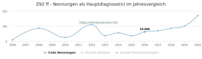Z92 Nennungen in der Hauptdiagnose und Anzahl der einsetzenden Kliniken, Fachabteilungen pro Jahr