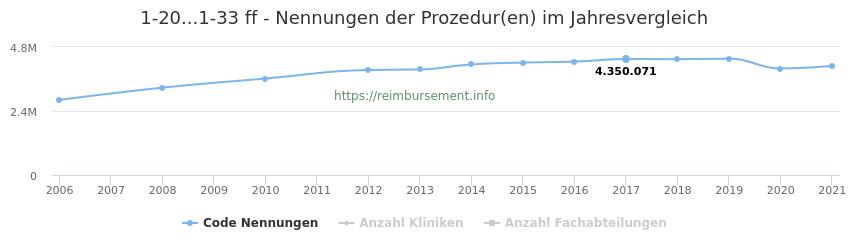 1-20...1-33 Nennungen der Prozeduren und Anzahl der einsetzenden Kliniken, Fachabteilungen pro Jahr