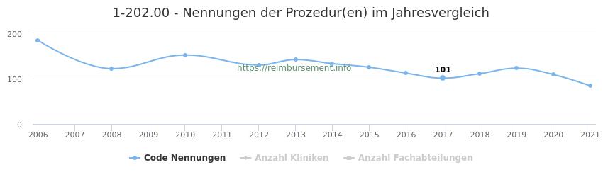 1-202.00 Nennungen der Prozeduren und Anzahl der einsetzenden Kliniken, Fachabteilungen pro Jahr