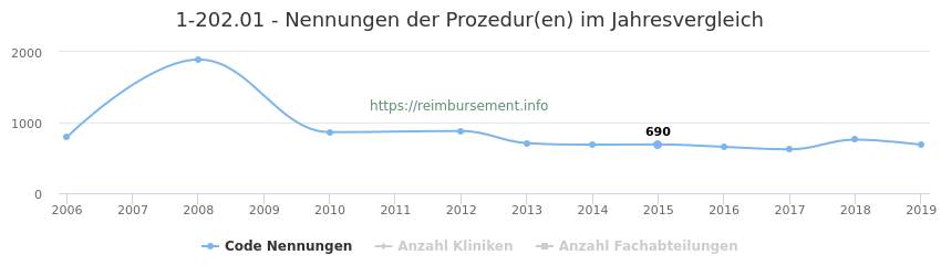 1-202.01 Nennungen der Prozeduren und Anzahl der einsetzenden Kliniken, Fachabteilungen pro Jahr