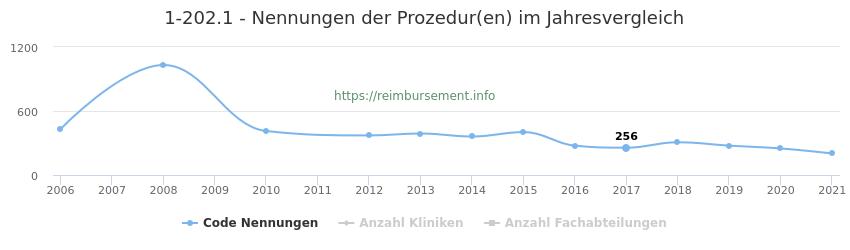 1-202.1 Nennungen der Prozeduren und Anzahl der einsetzenden Kliniken, Fachabteilungen pro Jahr