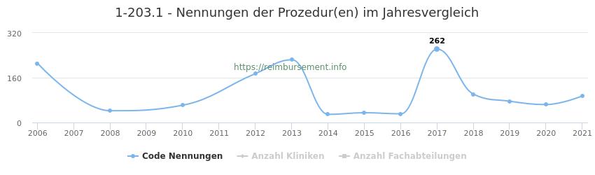 1-203.1 Nennungen der Prozeduren und Anzahl der einsetzenden Kliniken, Fachabteilungen pro Jahr