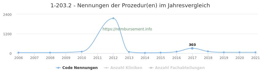 1-203.2 Nennungen der Prozeduren und Anzahl der einsetzenden Kliniken, Fachabteilungen pro Jahr