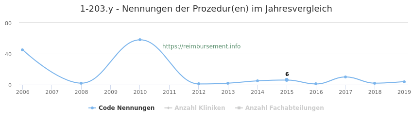 1-203.y Nennungen der Prozeduren und Anzahl der einsetzenden Kliniken, Fachabteilungen pro Jahr