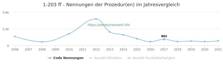 1-203 Nennungen der Prozeduren und Anzahl der einsetzenden Kliniken, Fachabteilungen pro Jahr
