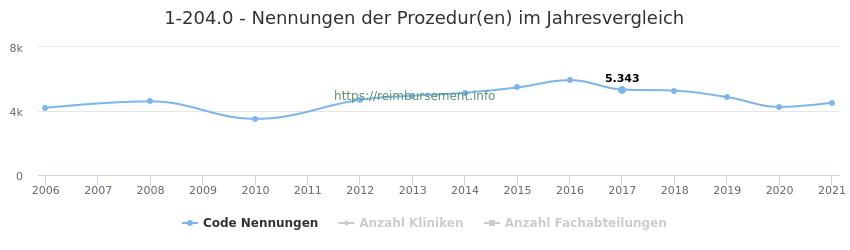 1-204.0 Nennungen der Prozeduren und Anzahl der einsetzenden Kliniken, Fachabteilungen pro Jahr