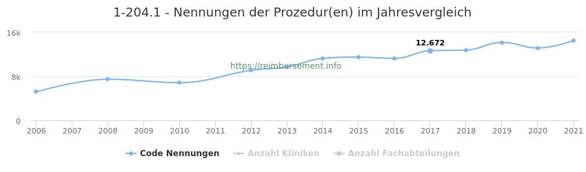 1-204.1 Nennungen der Prozeduren und Anzahl der einsetzenden Kliniken, Fachabteilungen pro Jahr